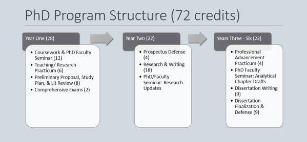 Masters dissertation sections